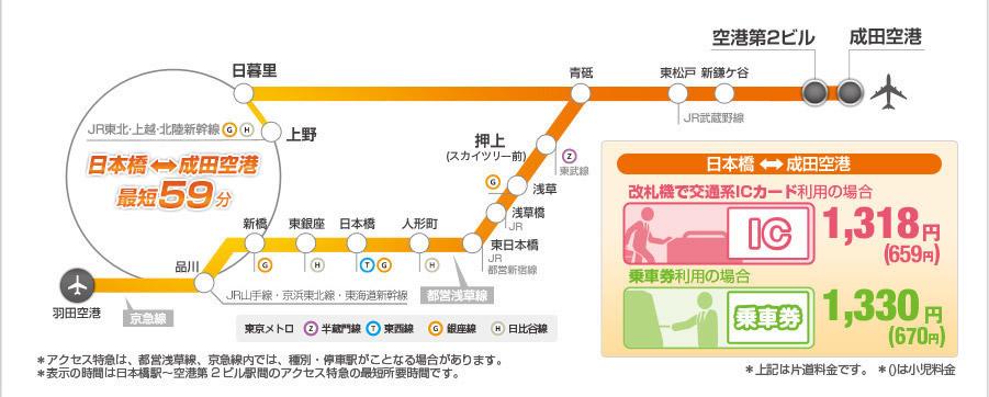 京成アクセス特急-路線図と料金
