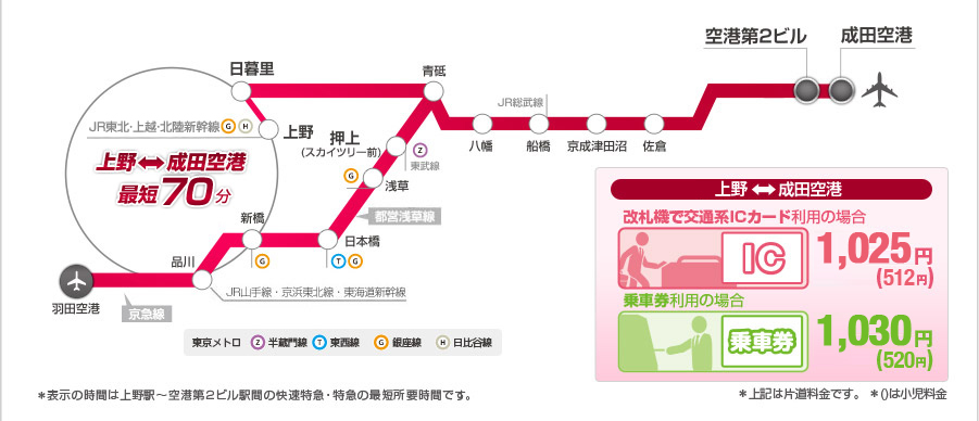 京成本線の特急-路線図と料金